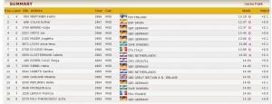 dosen semifinal 100m